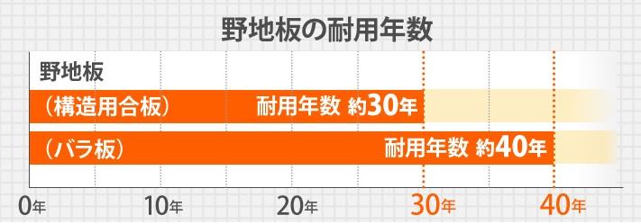 野地板の耐用年数グラフ