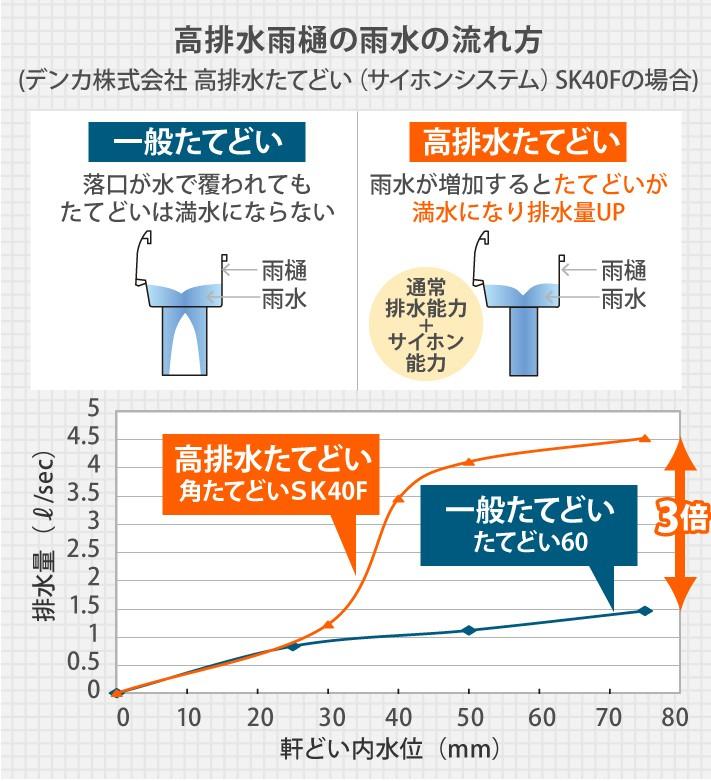 高排水たてどいは一般たてどいの3倍の排水量