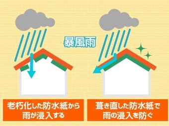 雨の侵入を防ぐために防水紙の葺き直しが必要