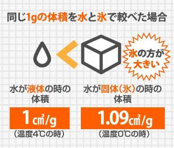 水は液体より約110%ほど個体の方が体積が大きい